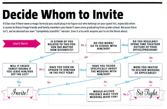 Trouble With Your Invite List?